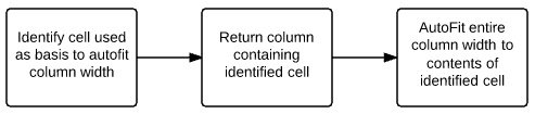 Identify cell > return column > autofit entire column width to contents of cell