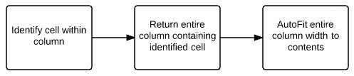 Identify cell > return entire column > autofit entire column width