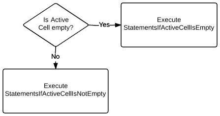 Check if active cell is empty > Execute StatementsIfActiveCellIsEmpty or StatementsIfActiveCellIsNotEmpty