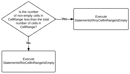 Check if number of non-empty cells in range is less than total number of cells in range > Execute StatementsIfAnyCellInRangeIsEmpty or StatementsIfNoCellInRangeIsEmpty