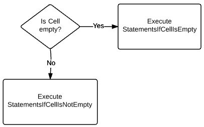 Check if Cell is empty > Execute StatementsIfCellIsEmpty or StatementsIfCellIsNotEmpty