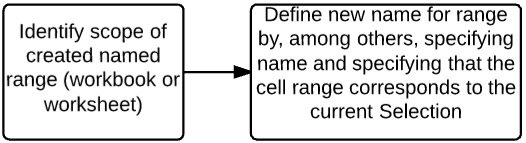 Identify scope of named range > Define new named range based on selection