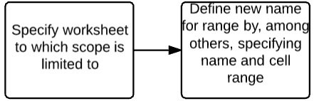 Specify worksheet scope of named range > Define named range