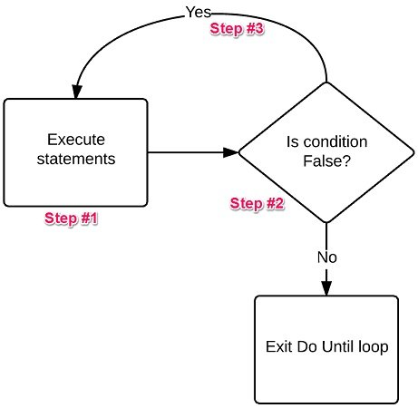 Do While Excel VBA loop second syntax