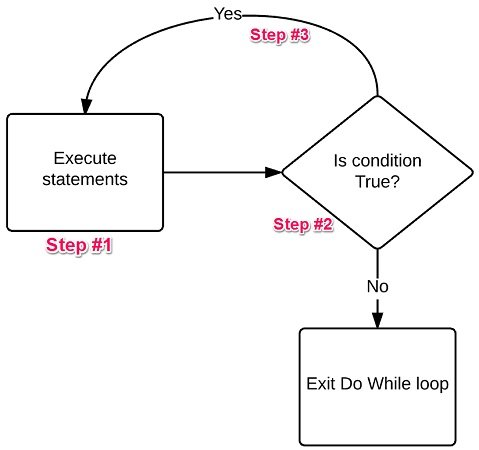 Do While Excel VBA loop second process