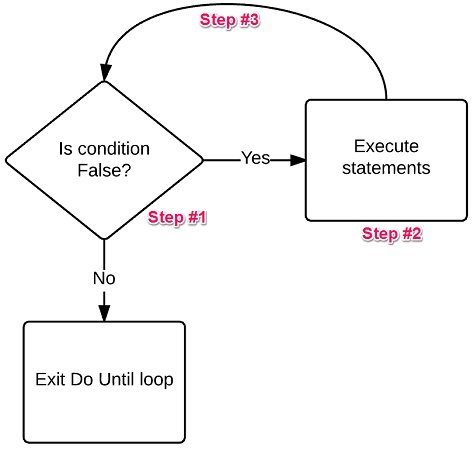Do Until Excel VBA loop procedure