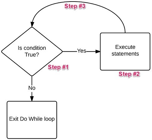 Do While Excel VBA loop procedure