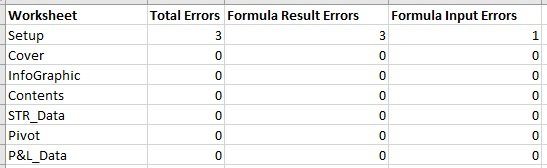 Identify formulas that result in error or contain errors