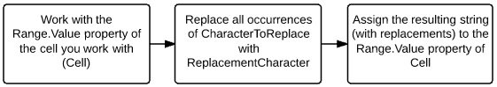 Work with Range.Value property > Replace all occurrences of CharacterToReplace with ReplacementCharacter > Assign string to Range.Value property