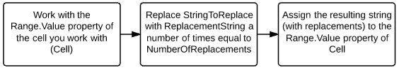 Work with Range.Value property of Cell > Replace StringToReplace with ReplacementString > Assign string to Range.Value property