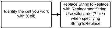Identify Cell > Replace StringToReplace with ReplacementString and use wildcards when specifying StringToReplace