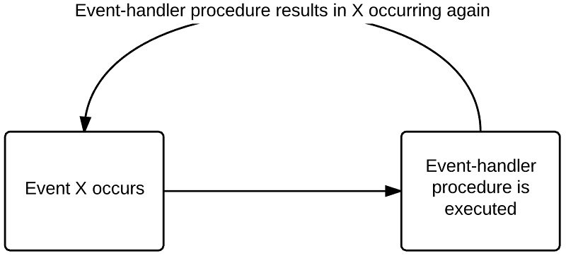 Diagram for infinite loop of recursive events
