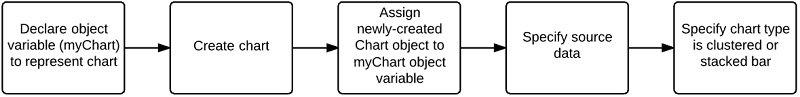 Declare object variable > create chart > assign chart to object variable > specify source data > specify chart type as bar chart