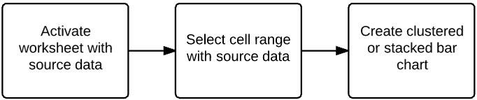 Activate worksheet with source data > select source data > create bar chart