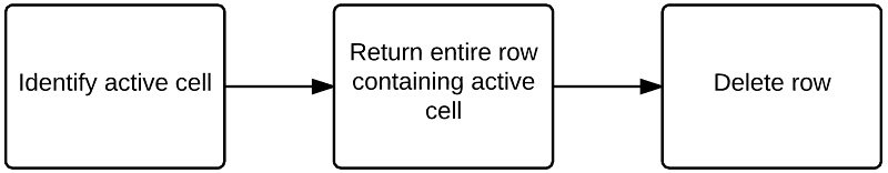 Identify active cell > Return entire row > Delete row