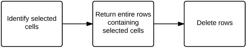 Identify selected cells > Return entire rows > Delete rows