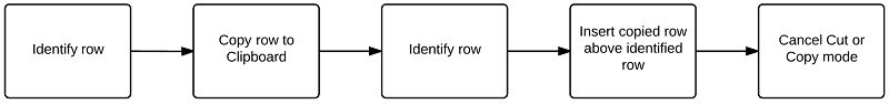 Identify row | Copy | Identify row | Insert copied row | Cancel Cut or Copy mode