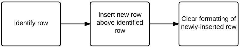 Identify row > Insert row > Clear formatting