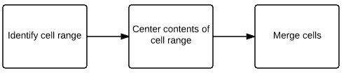 Identify cell range > center contents of cell range > merge cells