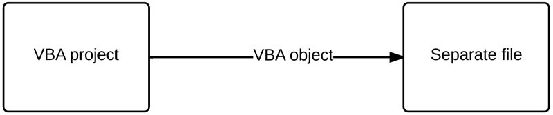 Process of exporting a VBA object