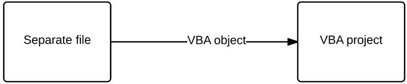 Process of importing a VBA object