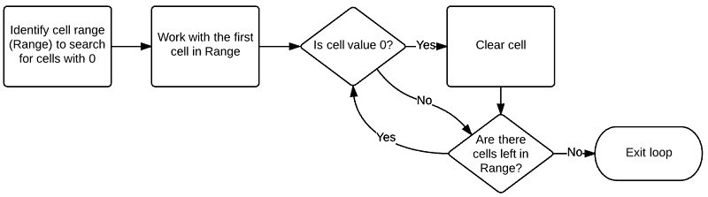 Identify cell range > loop through cells > identify cells with zero > clear cell
