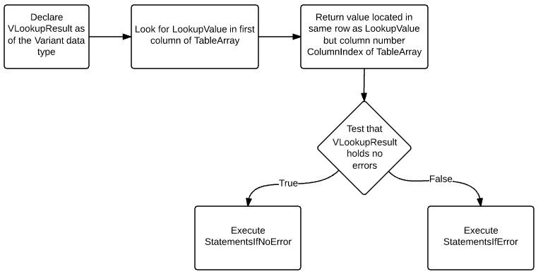 Declare VLookupResult as Variant variable; look for LookupValue; return value; test if VLookupResult holds errors