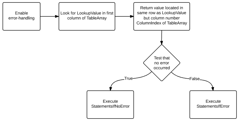 Enable error-handling; look for LookupValue; return value; test if error occurred