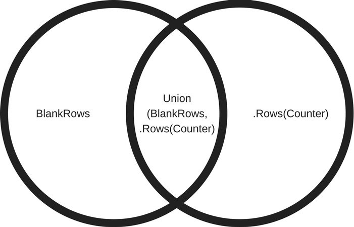 Union(BlankRows, .Rows(Counter))