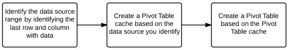 Identify dynamic range > create Pivot Table cache > create Pivot Table