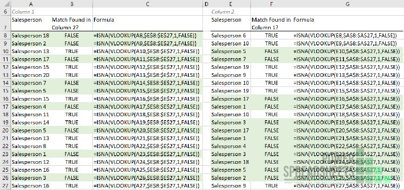 Example: ISNA function for VLOOKUP compare 2 columns and find matches