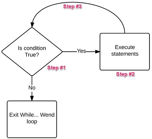 While... Wend Excel VBA loop process